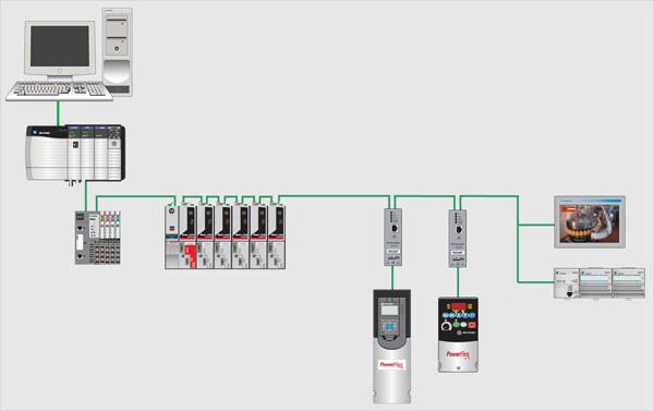 EtherNet/IP — полный контроль оборудования с помощью единой сети