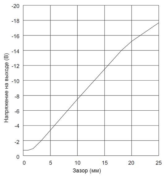 Амплитудная характеристика VK 143P