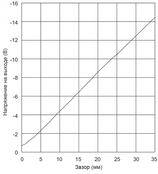 Амплитудная характеристика VK 263P