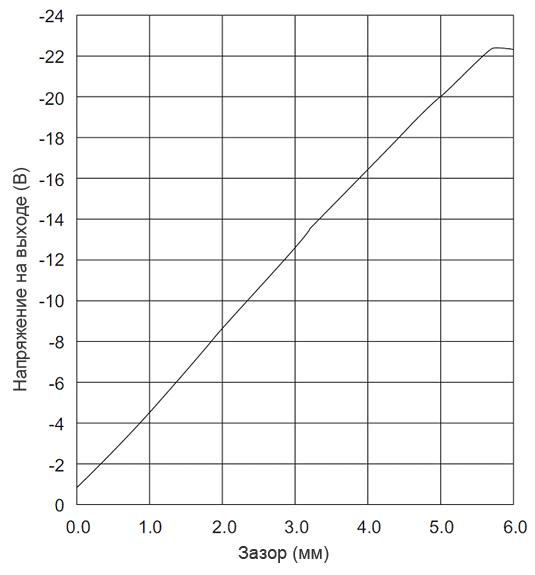 Амплитудная характеристика VK 452A