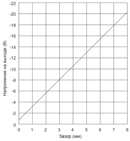 Амплитудная характеристика VK 602P