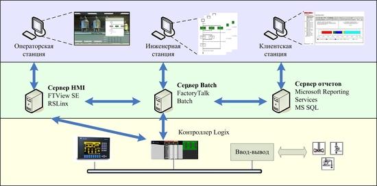 Система управления рецептурными производствами
