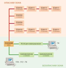 Схема мультиплексорной системы