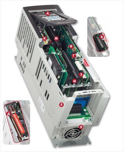 PowerFlex 750