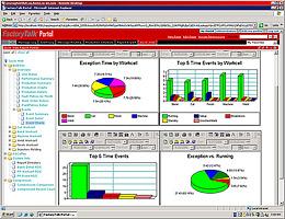 FactoryTalk Portal