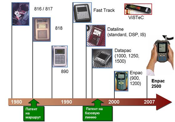 История развития приборов Enpac
