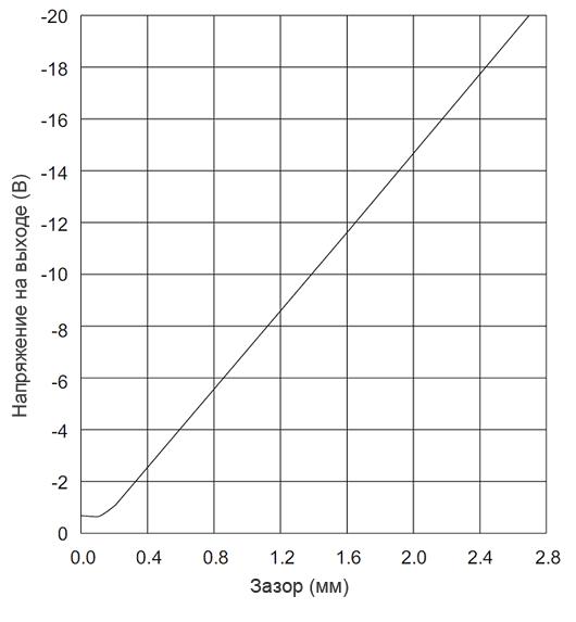 Амплитудная характеристика VK 202A